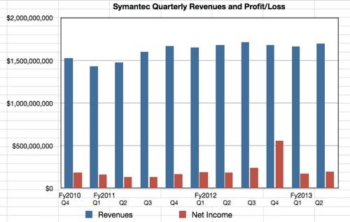 Symantec Revenue  profit history to Q2 fy2013