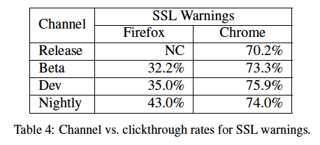 More data from Google's browser security study