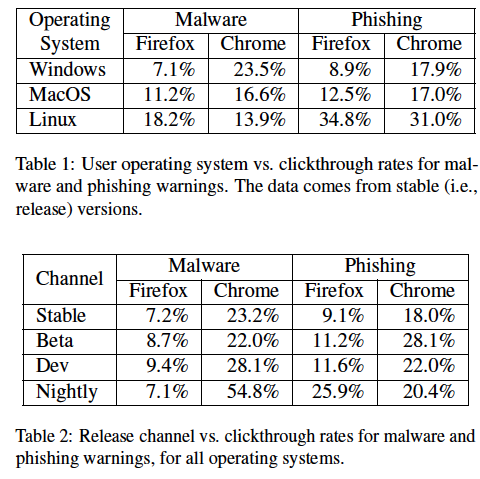 Data from Google's study into browser warnings