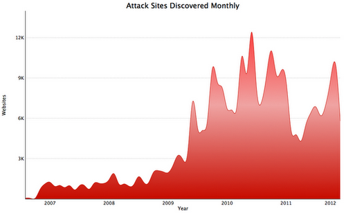 Google attack sites data