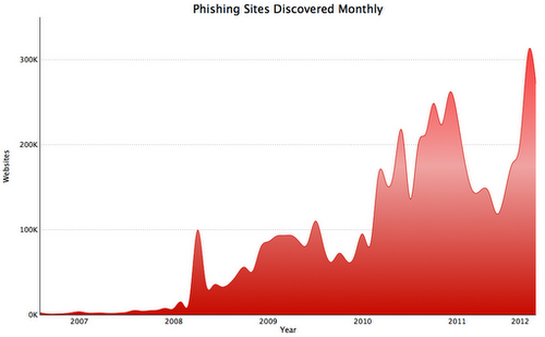 Google phishing data