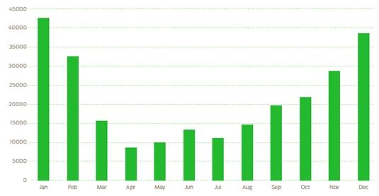 Annual trends in mobile malware