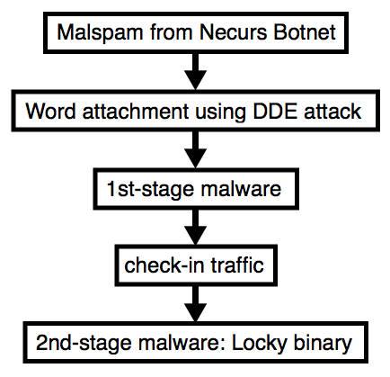 Necurs Locky DDE attack - SANS