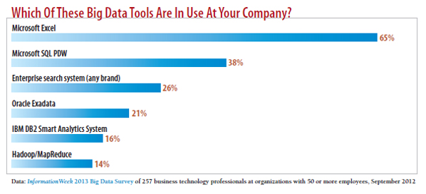 chart: Which of these big data tools are in use at your company