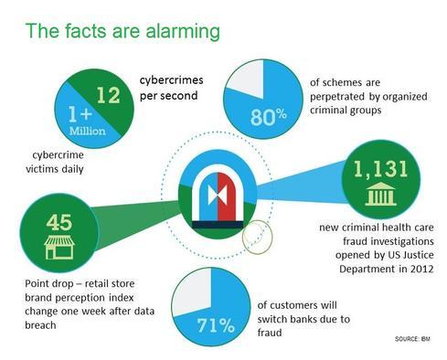 10 Ways To Fight Digital Theft  Fraud
