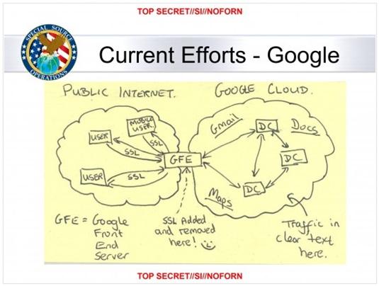 NSA diagram on Google cloud