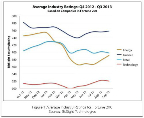 Average industry ratings