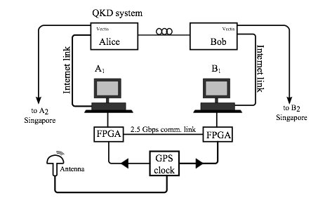 Quantum-classical bit commitment setup