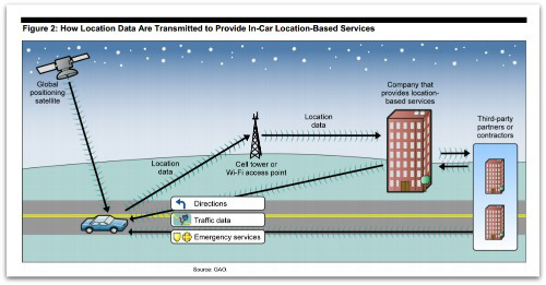 US GAO - In-Car Location-Based Services