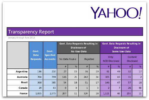 Yahoo transparency report