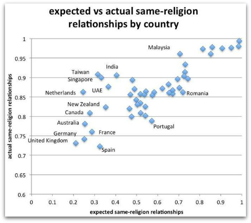 Love and Religion: screenshot from Facebook's data science, Mike Develin
